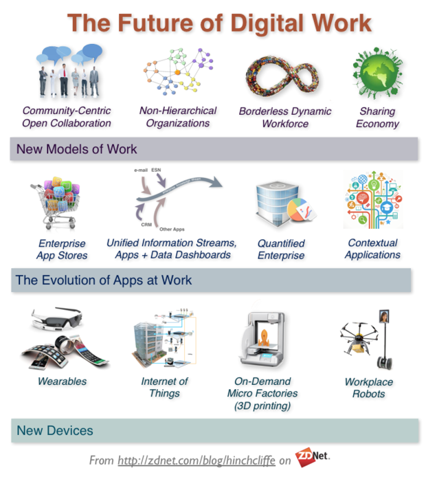 thefutureofthedigitalworkplace-620x694