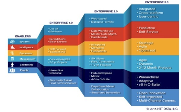 Steps-to-Enterprise3.0